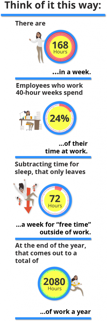 time spent work week