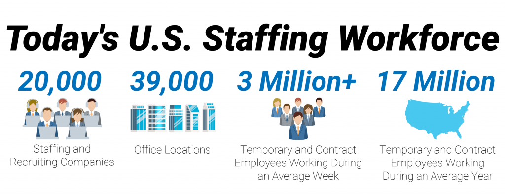 CURRENT STATE STAFFING INDUSTRY
